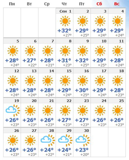 Погодные условия на сентябрьском Родосе в 2019 году.