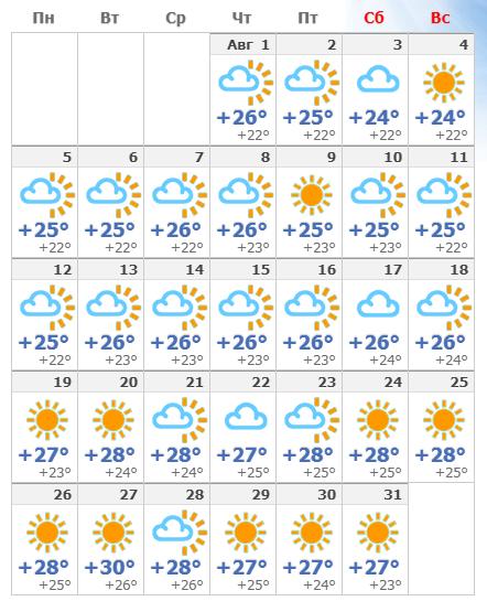 Погодные условия на Родосе в августе 2019 года.