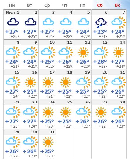 Погодные условия на Родосе в июле 2019 года.