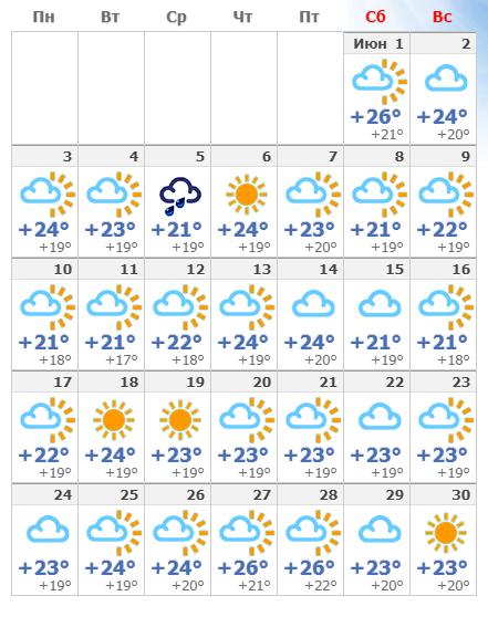 Погодные условия в Афинах в июне 2019 года.