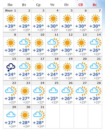 Погодные условия в Афинах в июле 2020 года.