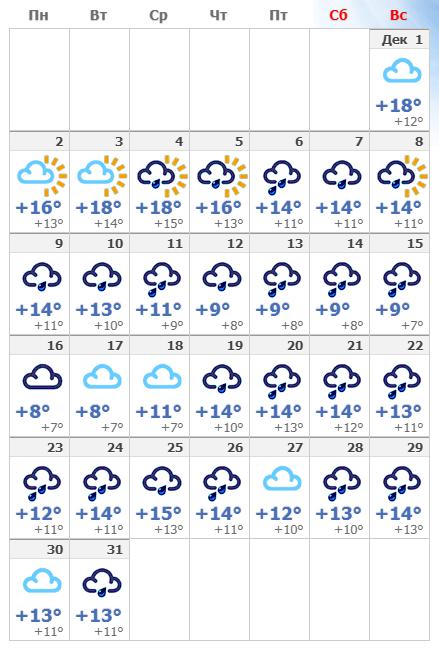 Погодные условия в Афинах в декабре 2019 года.