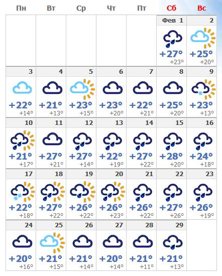 Погодные условия в Афинах в феврале 2020 года.