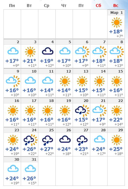 Погодные условия в Афинах в марте 2020 года.